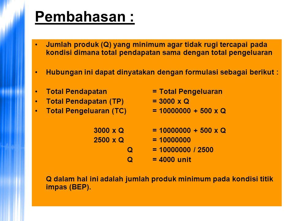 Pembahasan : Jumlah produk (Q) yang minimum agar tidak rugi tercapai pada kondisi dimana total pendapatan sama dengan total pengeluaran Hubungan ini dapat dinyatakan dengan formulasi sebagai berikut : Total Pendapatan = Total Pengeluaran Total Pendapatan (TP) = 3000 x Q Total Pengeluaran (TC) = 10000000 + 500 x Q 3000 x Q = 10000000 + 500 x Q 2500 x Q = 10000000 Q= 10000000 / 2500 Q = 4000 unit Q dalam hal ini adalah jumlah produk minimum pada kondisi titik impas (BEP).