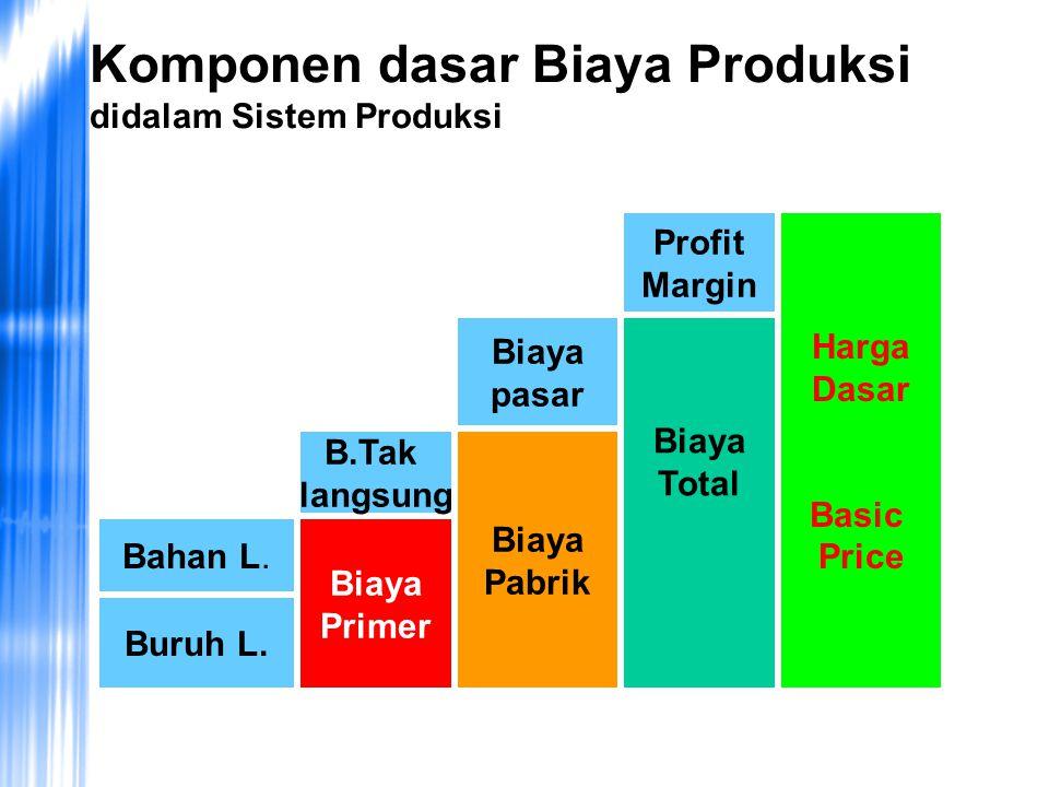 Rp. 12 juta 4000 unit Biaya pokok Pendapatan Biaya tetap Jumlah Produk (Q)