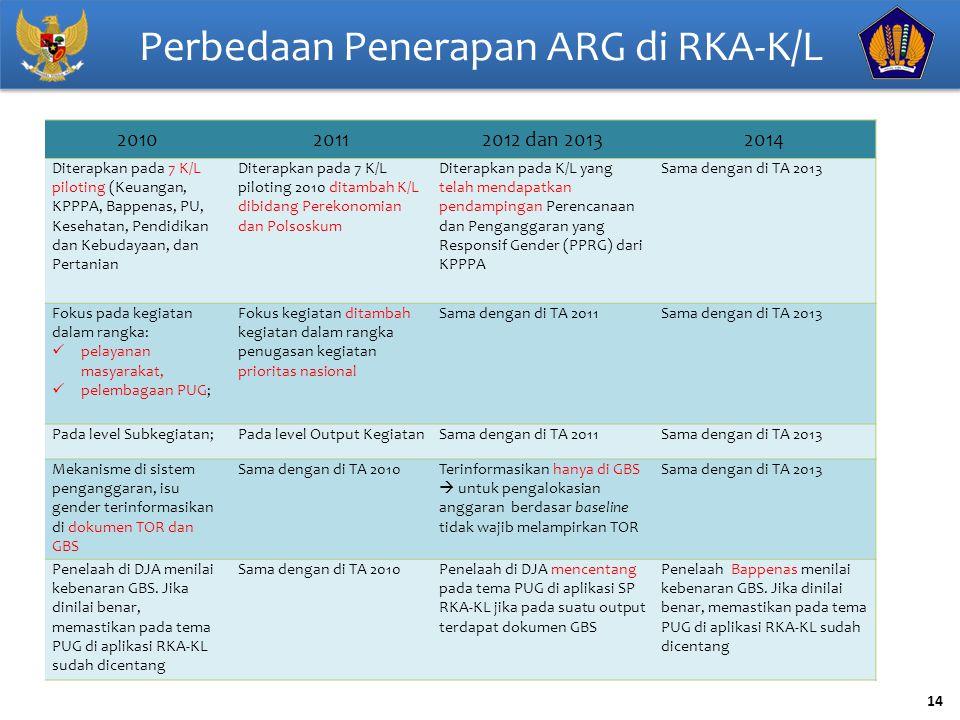 14 Perbedaan Penerapan ARG di RKA-K/L 201020112012 dan 20132014 Diterapkan pada 7 K/L piloting (Keuangan, KPPPA, Bappenas, PU, Kesehatan, Pendidikan d