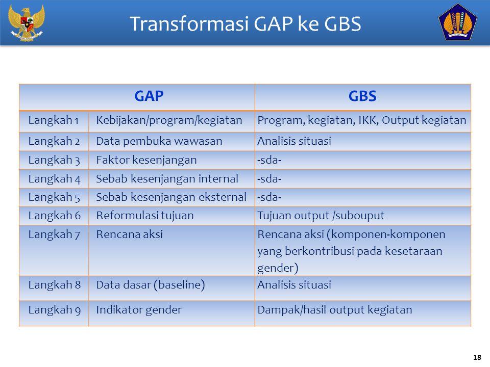 18 Transformasi GAP ke GBS GAPGBS Langkah 1Kebijakan/program/kegiatanProgram, kegiatan, IKK, Output kegiatan Langkah 2Data pembuka wawasanAnalisis sit