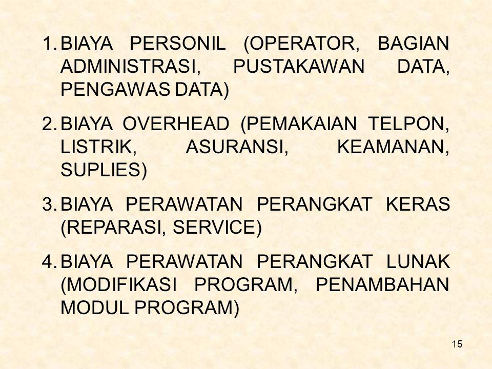15 1.BIAYA PERSONIL (OPERATOR, BAGIAN ADMINISTRASI, PUSTAKAWAN DATA, PENGAWAS DATA) 2.BIAYA OVERHEAD (PEMAKAIAN TELPON, LISTRIK, ASURANSI, KEAMANAN, S