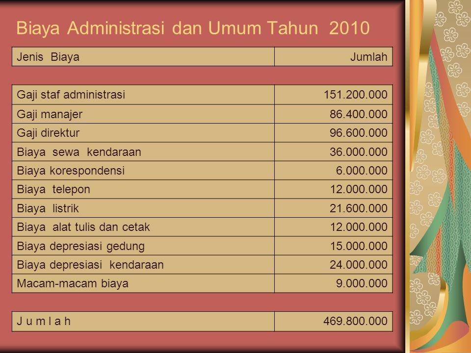 Biaya Administrasi dan Umum Tahun 2010 Jenis BiayaJumlah Gaji staf administrasi151.200.000 Gaji manajer86.400.000 Gaji direktur96.600.000 Biaya sewa k