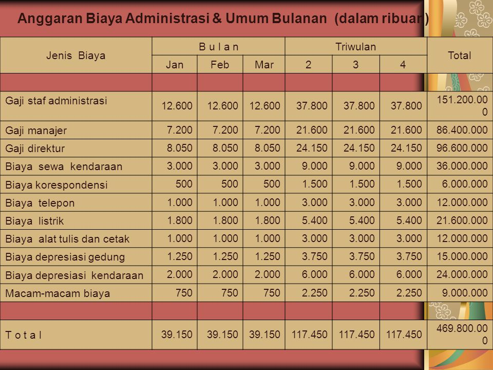 Jenis Biaya B u l a nTriwulan Total JanFebMar234 Gaji staf administrasi 12.600 37.800 151.200.00 0 Gaji manajer 7.200 21.600 86.400.000 Gaji direktur