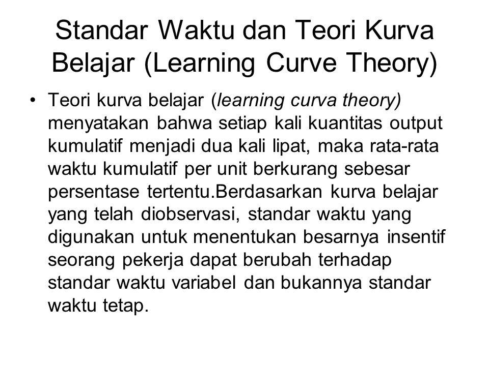Standar Waktu dan Teori Kurva Belajar (Learning Curve Theory) Teori kurva belajar (learning curva theory) menyatakan bahwa setiap kali kuantitas outpu