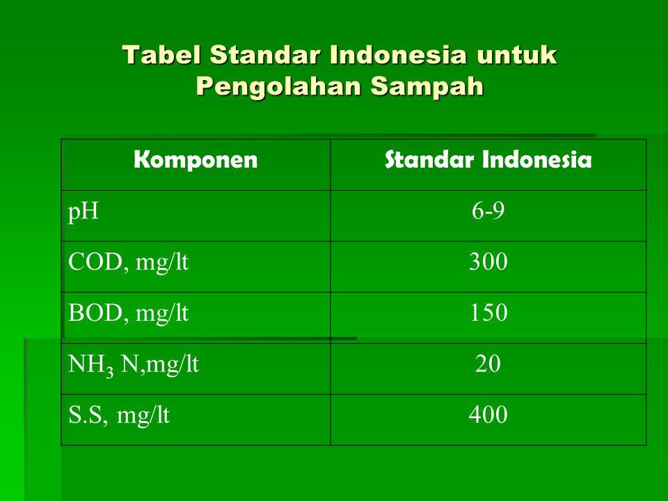 Tabel Perkiraan Banyaknya abu dari PLTS Abu% Volume2.000m 3 /hari% Berat500 ton/hari Bottom ash510020100 Fly ash0,153315