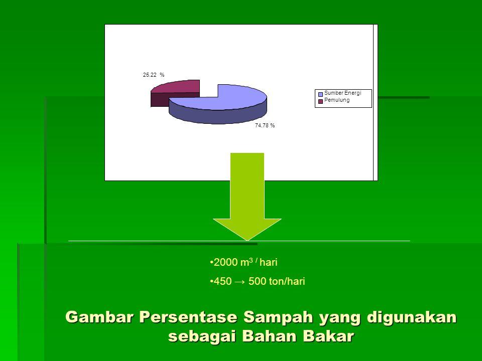 Gambar Persentase Sampah yang digunakan sebagai Bahan Bakar 74.78 % 25.22 % Sumber Energi Pemulung 2000 m 3 / hari 450 → 500 ton/hari