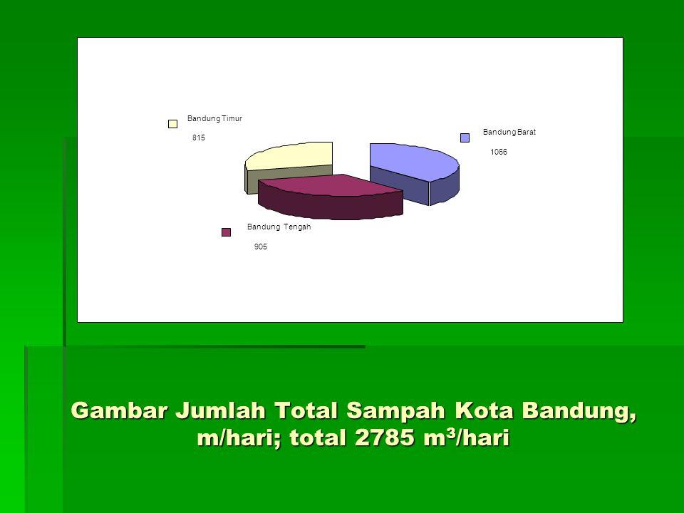 Gambar Jumlah Total Sampah Kota Bandung, m/hari; total 2785 m 3 /hari Bandung Barat 1066 Bandung Tengah 905 Bandung Timur 815