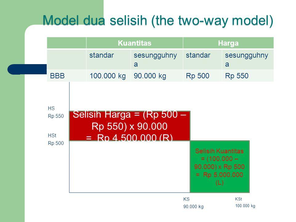 HS Rp 550 HSt Rp 500 KS 90.000 kg KSt 100.000 kg Selisih Harga = (Rp 500 – Rp 550) x 90.000 = Rp 4.500.000 (R) Selisih Kuantitas = (100.000 – 90.000)