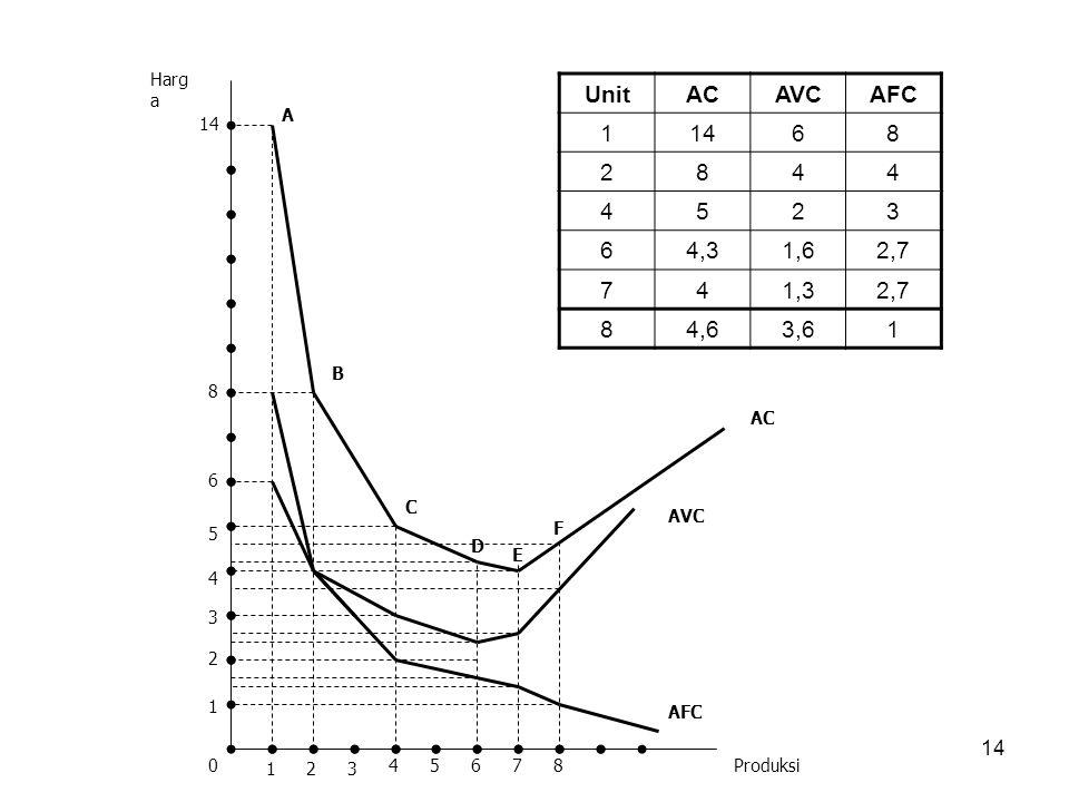 15 Biaya Marginal (Marginal Cost / MC) 7.