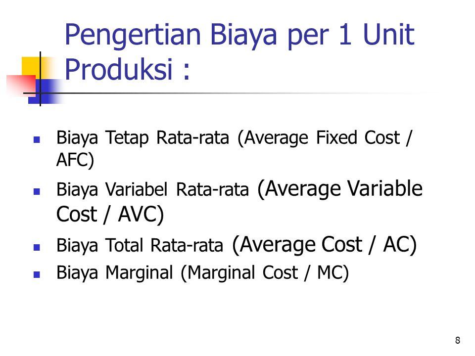 8 Pengertian Biaya per 1 Unit Produksi : Biaya Tetap Rata-rata (Average Fixed Cost / AFC) Biaya Variabel Rata-rata (Average Variable Cost / AVC) Biaya
