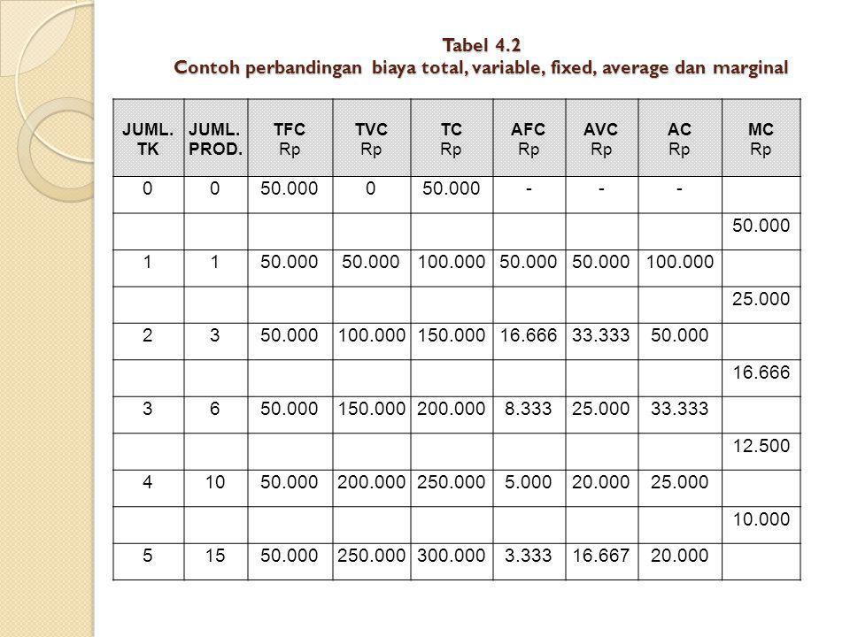 Tabel 4.2 Contoh perbandingan biaya total, variable, fixed, average dan marginal JUML. TK JUML. PROD. TFC Rp TVC Rp TC Rp AFC Rp AVC Rp AC Rp MC Rp 00