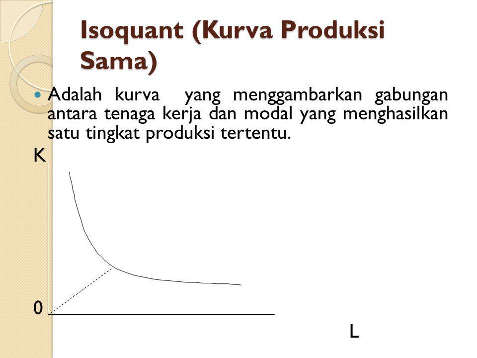 Isoquant (Kurva Produksi Sama) Karakteristik Kurva Produksi Sama Cembung terhadap titik original Tidak saling berpotongan Daerah yang relevan berproduksi adalah daerah yang berkecondongan Negatif.