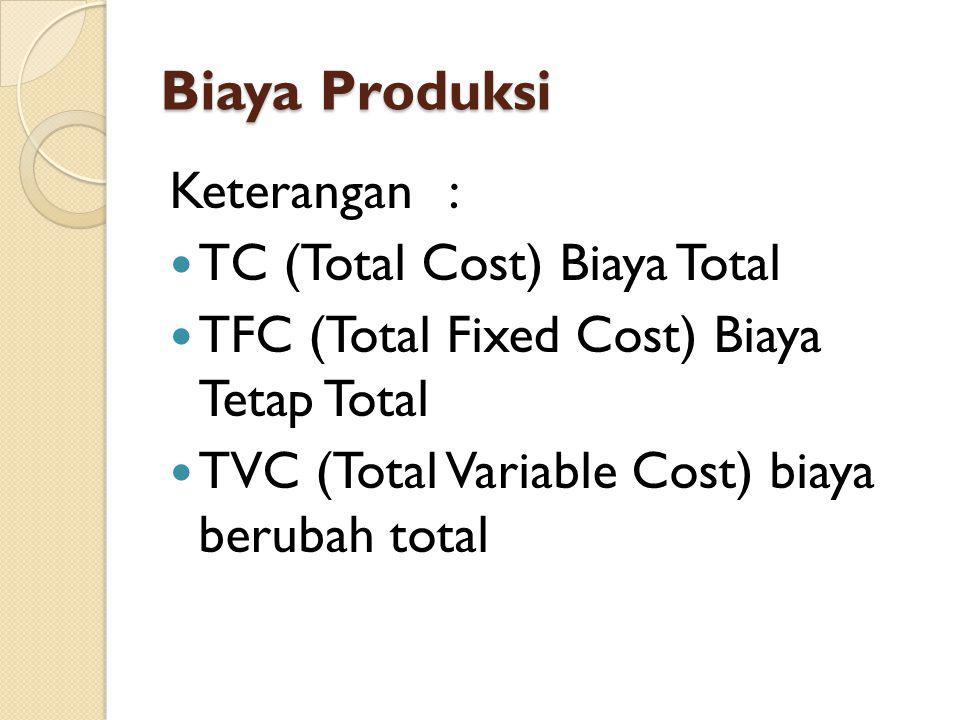 Biaya Produksi Biaya Tetap Total (TFC) Adalah keseluruhan biaya yang dikeluarkan untuk memperoleh faktor produksi (input) yang jumlahnya tidak mengikuti perubahan jumlah produksi (konstan) Contoh : Gaji tenaga keamanan, biaya listrik kantor, honor tenaga kebersihan
