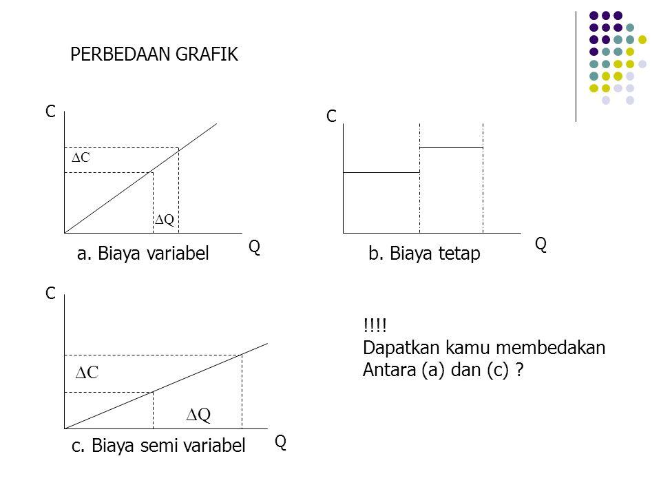a. Biaya variabelb. Biaya tetap c. Biaya semi variabel !!!! Dapatkan kamu membedakan Antara (a) dan (c) ? Q Q Q C C C PERBEDAAN GRAFIK ∆Q ∆C ∆Q