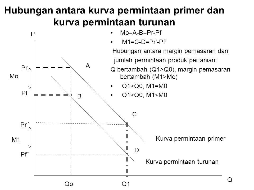 Hubungan antara kurva permintaan primer dan kurva permintaan turunan A B C D QoQ1 Pr Pf Pr ҃ Pf ҃ Q P Kurva permintaan primer Kurva permintaan turunan M1 Mo Mo=A-B=Pr-Pf M1=C-D=Pr'-Pf' Hubungan antara margin pemasaran dan jumlah permintaan produk pertanian: Q bertambah (Q1>Q0), margin pemasaran bertambah (M1>Mo) Q1>Q0, M1=M0 Q1>Q0, M1<M0