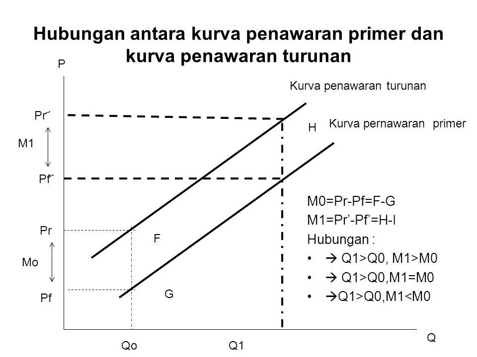 Hubungan antara kurva penawaran primer dan kurva penawaran turunan H G QoQ1 Pr Pf Pf ҃ Q P Kurva penawaran turunan Kurva pernawaran primer F Pr ҃ Mo M1 M0=Pr-Pf=F-G M1=Pr'-Pf'=H-I Hubungan :  Q1>Q0, M1>M0  Q1>Q0,M1=M0  Q1>Q0,M1<M0
