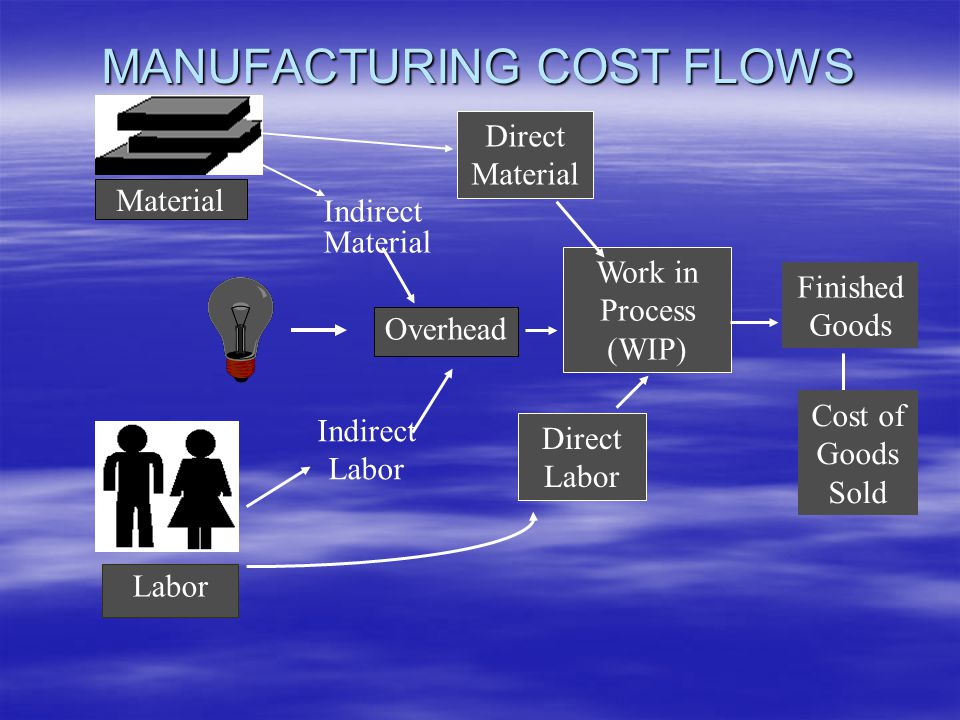 Material Labor Overhead MANUFACTURING COST FLOWS Direct Material Indirect Material Work in Process (WIP) Direct Labor Indirect Labor Finished Goods Cost of Goods Sold