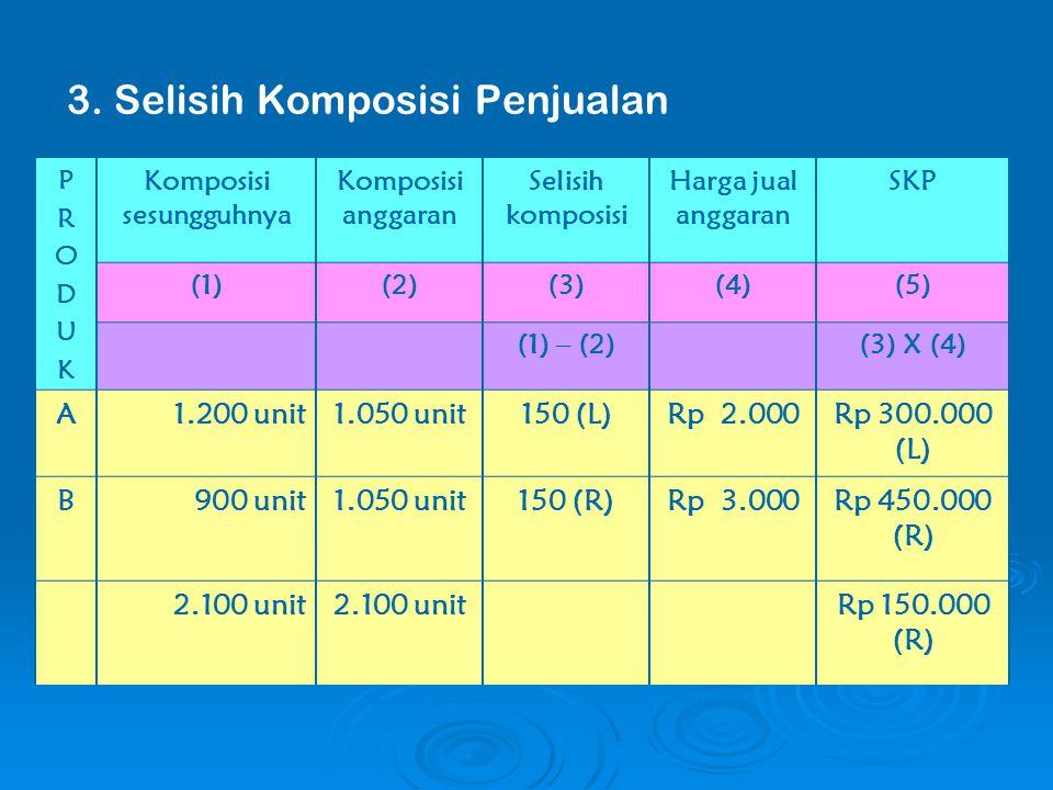 3. Selisih Komposisi Penjualan PRODUKPRODUK Komposisi sesungguhnya Komposisi anggaran Selisih komposisi Harga jual anggaran SKP (1)(2)(3)(4)(5) (1) –
