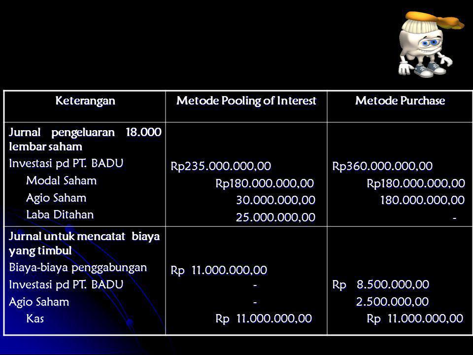 Keterangan Metode Pooling of Interest Metode Purchase Jurnal pengeluaran 18.000 lembar saham Investasi pd PT. BADU Modal Saham Modal Saham Agio Saham