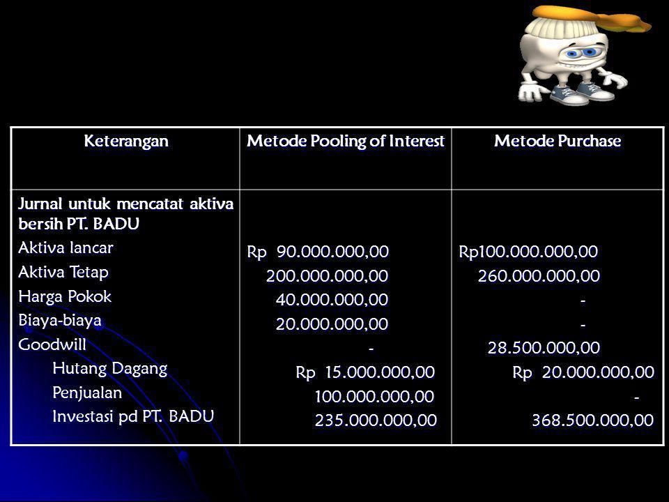 Jurnal Penerimaan Aktiva Bersih: KasRp 10.000.000,00 Piutang Usaha 60.000.000,00 Persediaan 40.000.000,00 Aktiva lancar lainnya 120.000.000,00 Tanah 70.000.000,00 Pabrik dan peralatan 250.000.000,00 Goodwill 280.000.000,00 Hutang Usaha Rp 50.000.000,00 Investasi pada PT.