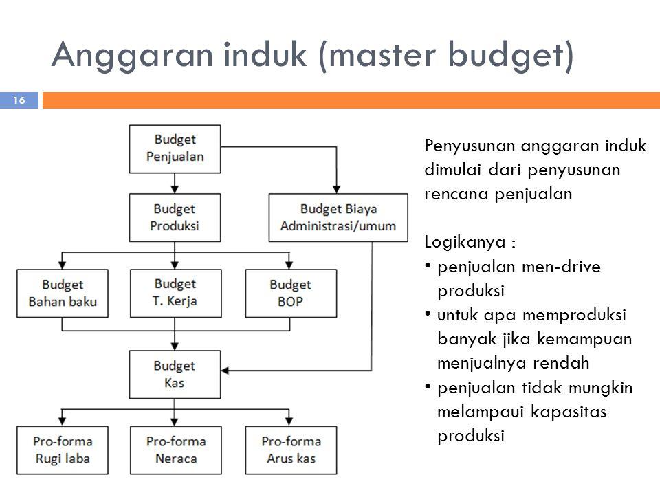 Anggaran induk (master budget) Penyusunan anggaran induk dimulai dari penyusunan rencana penjualan Logikanya : penjualan men-drive produksi untuk apa memproduksi banyak jika kemampuan menjualnya rendah penjualan tidak mungkin melampaui kapasitas produksi 16