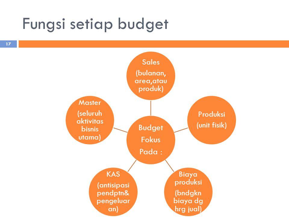 Fungsi setiap budget Budget Fokus Pada : Sales (bulanan, area,atau produk) Produksi (unit fisik) Biaya produksi (bndgkn biaya dg hrg jual) KAS (antisi