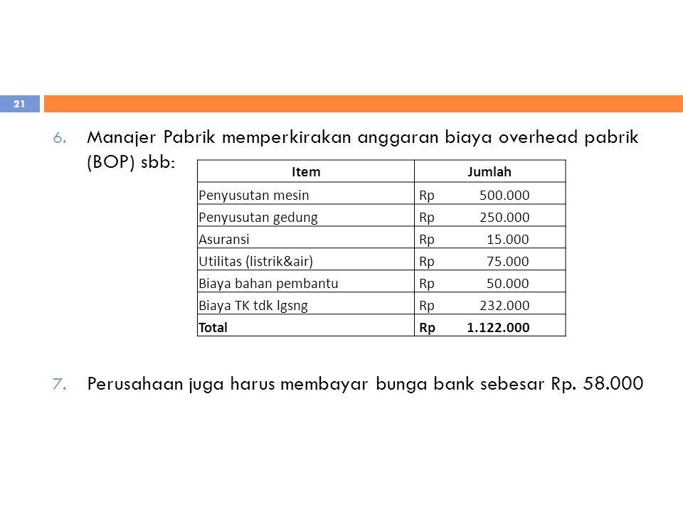 6. Manajer Pabrik memperkirakan anggaran biaya overhead pabrik (BOP) sbb: 7. Perusahaan juga harus membayar bunga bank sebesar Rp. 58.000 ItemJumlah P