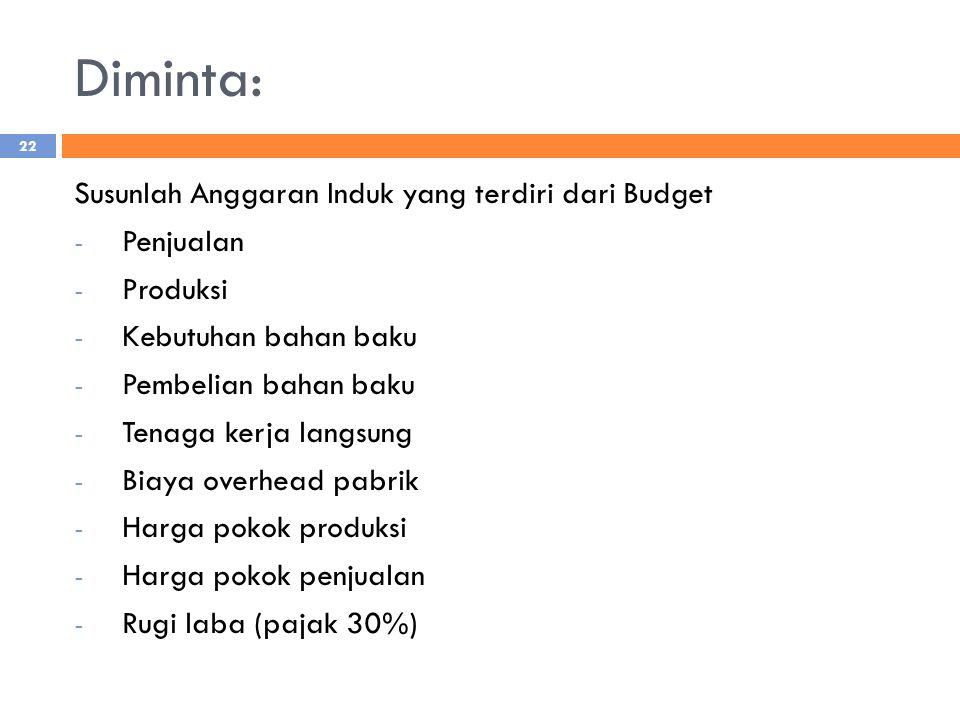 Diminta: Susunlah Anggaran Induk yang terdiri dari Budget - Penjualan - Produksi - Kebutuhan bahan baku - Pembelian bahan baku - Tenaga kerja langsung - Biaya overhead pabrik - Harga pokok produksi - Harga pokok penjualan - Rugi laba (pajak 30%) 22