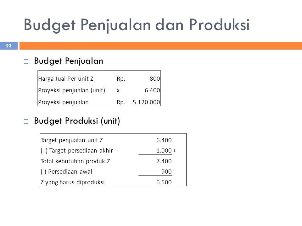 Budget Penjualan dan Produksi  Budget Penjualan  Budget Produksi (unit) Harga Jual Per unit ZRp.800 Proyeksi penjualan (unit)x6.400 Proyeksi penjualanRp.5.120.000 Target penjualan unit Z6.400 (+) Target persediaan akhir1.000+ Total kebutuhan produk Z7.400 (-) Persediaan awal900- Z yang harus diproduksi6.500 23
