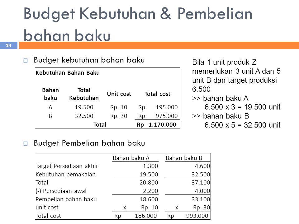 Budget Kebutuhan & Pembelian bahan baku  Budget kebutuhan bahan baku  Budget Pembelian bahan baku Kebutuhan Bahan Baku Bahan baku Total Kebutuhan Unit costTotal cost A19.500Rp.