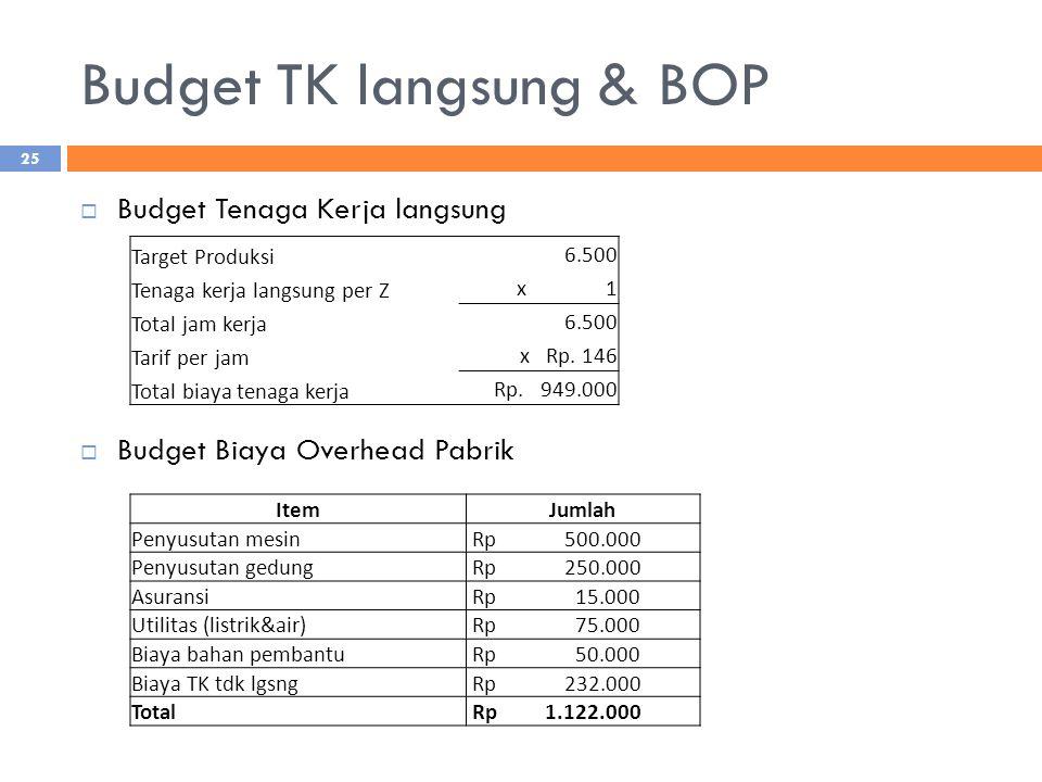 Budget TK langsung & BOP  Budget Tenaga Kerja langsung  Budget Biaya Overhead Pabrik Target Produksi 6.500 Tenaga kerja langsung per Z x 1 Total jam kerja 6.500 Tarif per jam x Rp.
