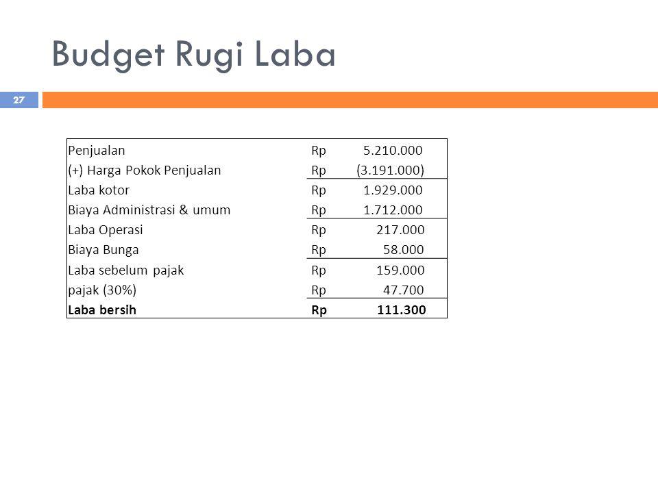 Budget Rugi Laba Penjualan Rp 5.210.000 (+) Harga Pokok Penjualan Rp (3.191.000) Laba kotor Rp 1.929.000 Biaya Administrasi & umum Rp 1.712.000 Laba O