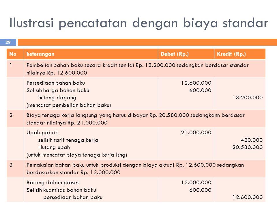 Ilustrasi pencatatan dengan biaya standar NoketeranganDebet (Rp.)Kredit (Rp.) 1Pembelian bahan baku secara kredit senilai Rp. 13.200.000 sedangkan ber
