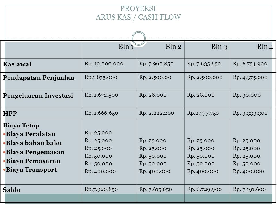 PROYEKSI ARUS KAS / CASH FLOW Bln 1Bln 2Bln 3Bln 4 Kas awal Rp. 10.000.000Rp. 7.960.850Rp. 7.635.650Rp. 6.754.900 Pendapatan Penjualan Rp.1.875.000Rp.