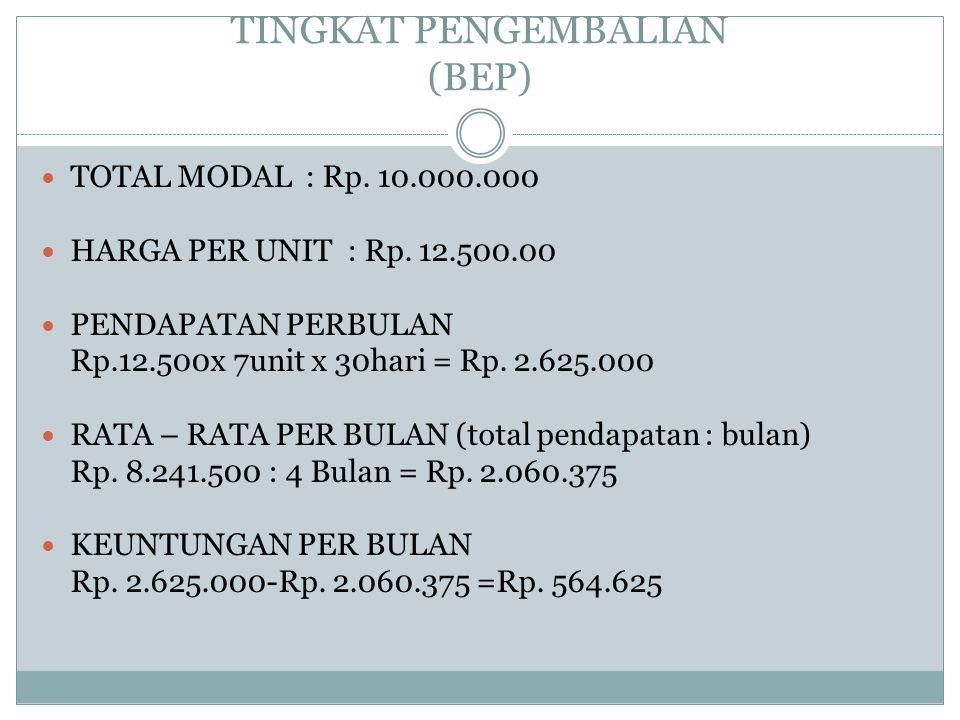 TINGKAT PENGEMBALIAN (BEP) TOTAL MODAL : Rp. 10.000.000 HARGA PER UNIT : Rp. 12.500.00 PENDAPATAN PERBULAN Rp.12.500x 7unit x 30hari = Rp. 2.625.000 R