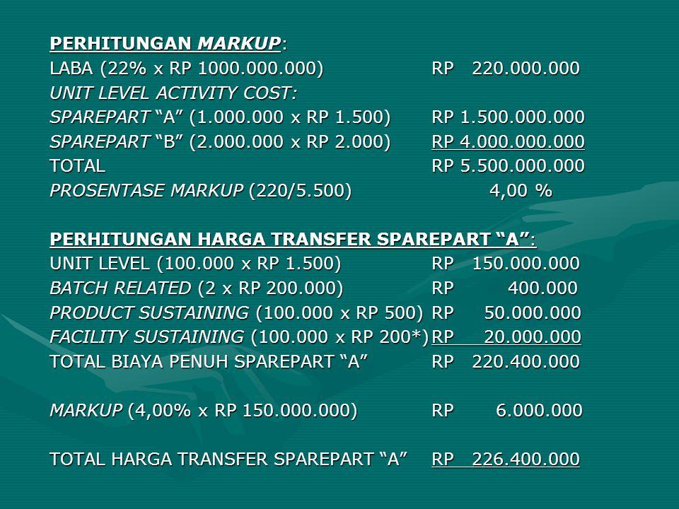"PERHITUNGAN MARKUP: LABA (22% x RP 1000.000.000)RP 220.000.000 UNIT LEVEL ACTIVITY COST: SPAREPART ""A"" (1.000.000 x RP 1.500)RP 1.500.000.000 SPAREPAR"