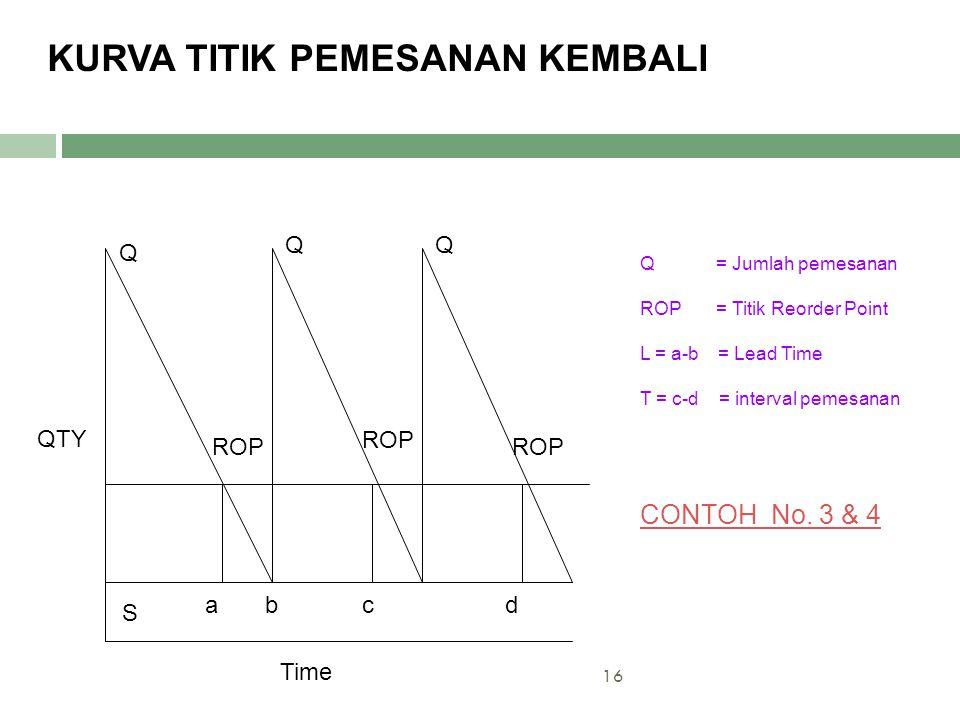16 Q Q Q ROP S Time abcd QTY Q = Jumlah pemesanan ROP = Titik Reorder Point L = a-b = Lead Time T = c-d = interval pemesanan CONTOH No. 3 & 4 KURVA TI