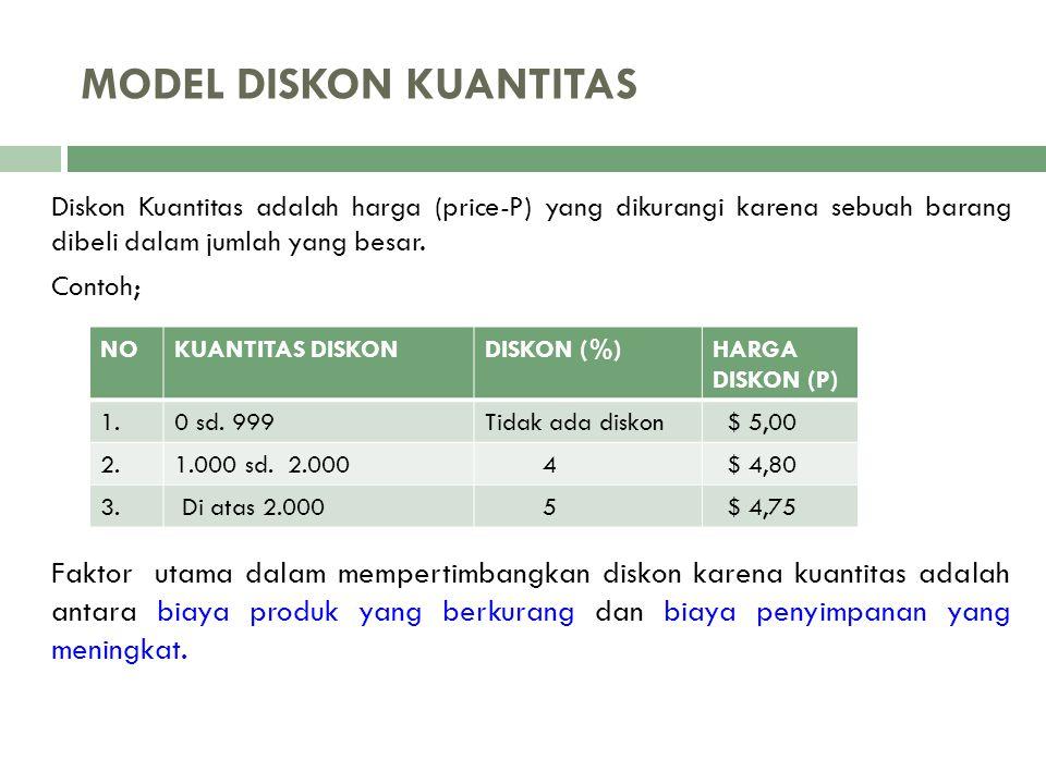MODEL DISKON KUANTITAS Diskon Kuantitas adalah harga (price-P) yang dikurangi karena sebuah barang dibeli dalam jumlah yang besar. Contoh; Faktor utam