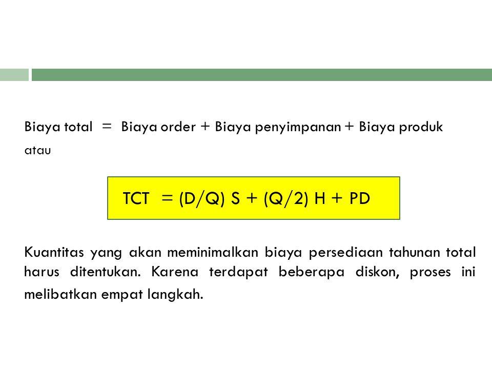 Biaya total = Biaya order + Biaya penyimpanan + Biaya produk atau TCT = (D/Q) S + (Q/2) H + PD Kuantitas yang akan meminimalkan biaya persediaan tahun