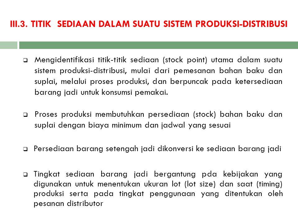 III.3. TITIK SEDIAAN DALAM SUATU SISTEM PRODUKSI-DISTRIBUSI  Mengidentifikasi titik-titik sediaan (stock point) utama dalam suatu sistem produksi-dis