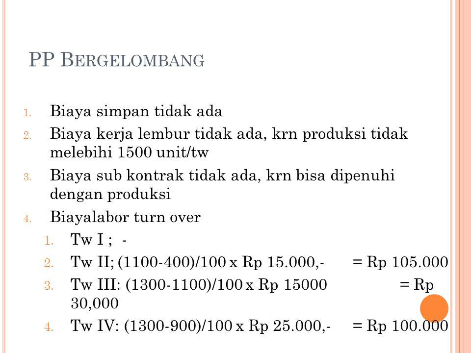 PP B ERGELOMBANG 1. Biaya simpan tidak ada 2. Biaya kerja lembur tidak ada, krn produksi tidak melebihi 1500 unit/tw 3. Biaya sub kontrak tidak ada, k