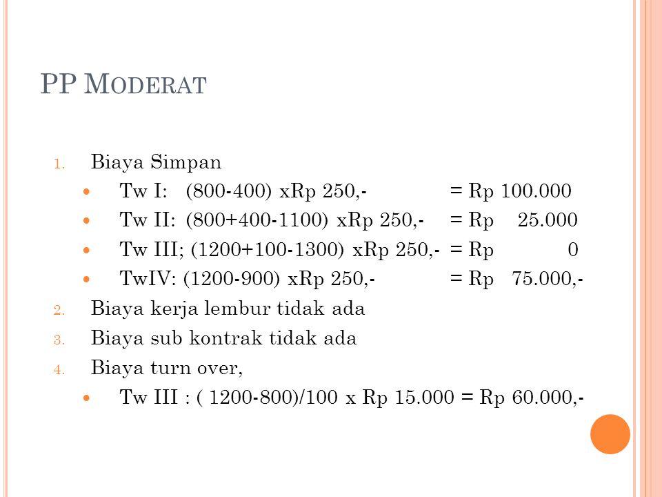 PP M ODERAT 1. Biaya Simpan Tw I: (800-400) xRp 250,-= Rp 100.000 Tw II: (800+400-1100) xRp 250,-= Rp 25.000 Tw III; (1200+100-1300) xRp 250,-= Rp 0 T