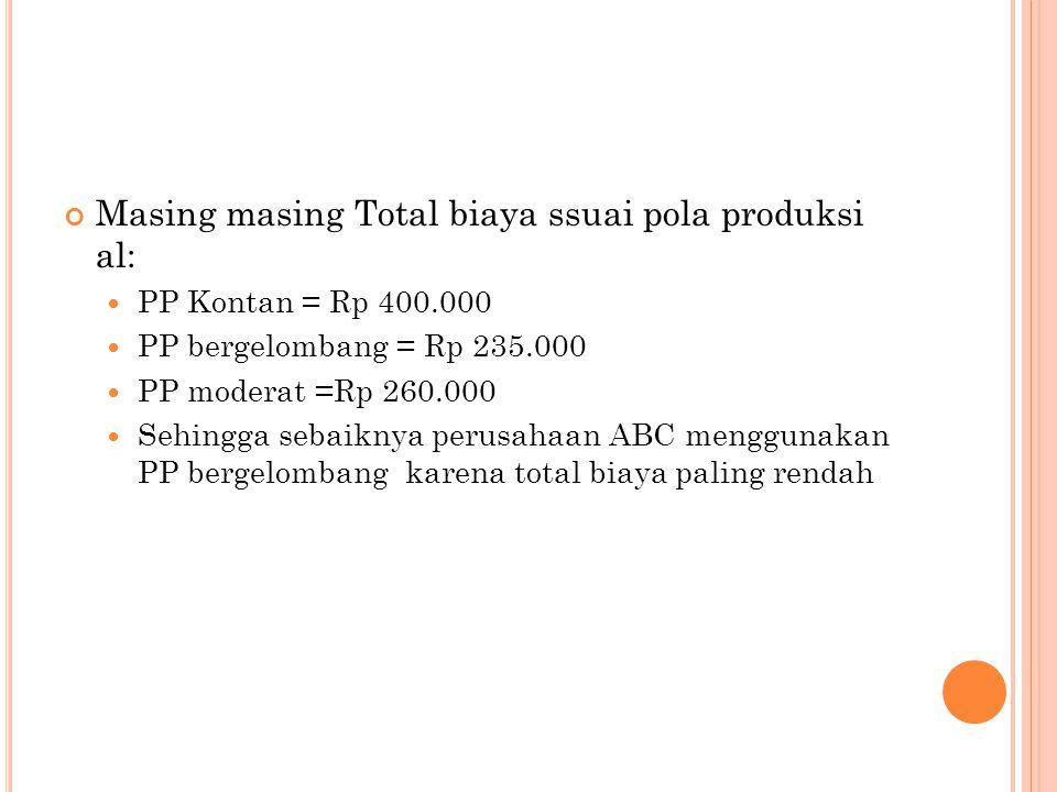 Masing masing Total biaya ssuai pola produksi al: PP Kontan = Rp 400.000 PP bergelombang = Rp 235.000 PP moderat =Rp 260.000 Sehingga sebaiknya perusa