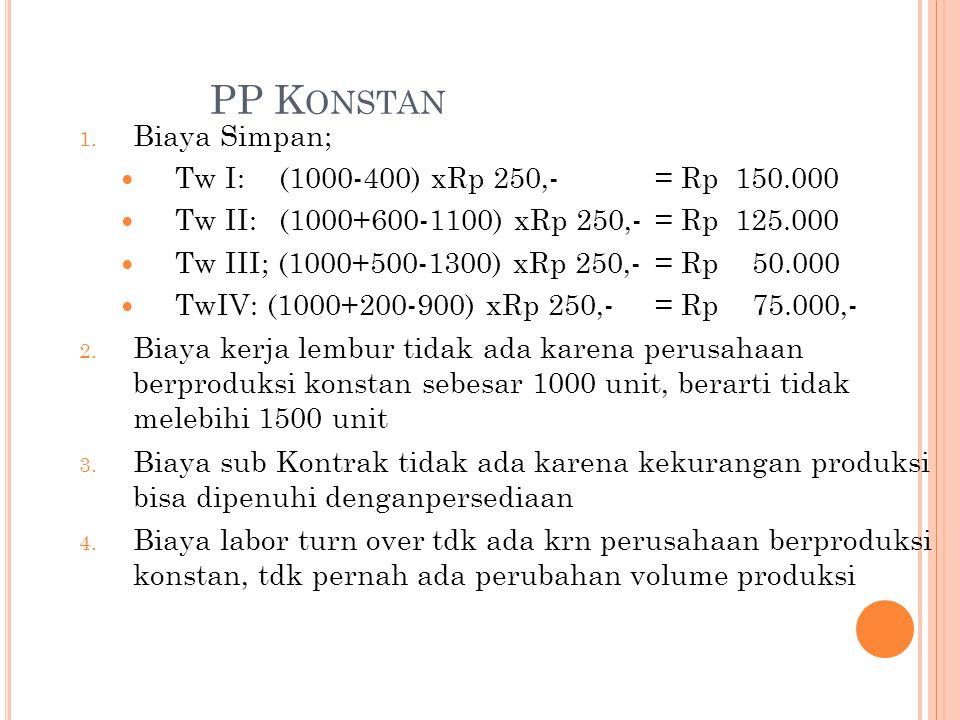 PP K ONSTAN 1. Biaya Simpan; Tw I: (1000-400) xRp 250,- = Rp 150.000 Tw II: (1000+600-1100) xRp 250,-= Rp 125.000 Tw III; (1000+500-1300) xRp 250,-= R