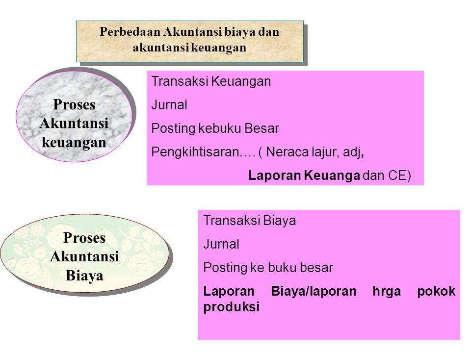 Proses Akuntansi keuangan Proses Akuntansi keuangan Perbedaan Akuntansi biaya dan akuntansi keuangan Proses Akuntansi Biaya Transaksi Keuangan Jurnal Posting kebuku Besar Pengkihtisaran….