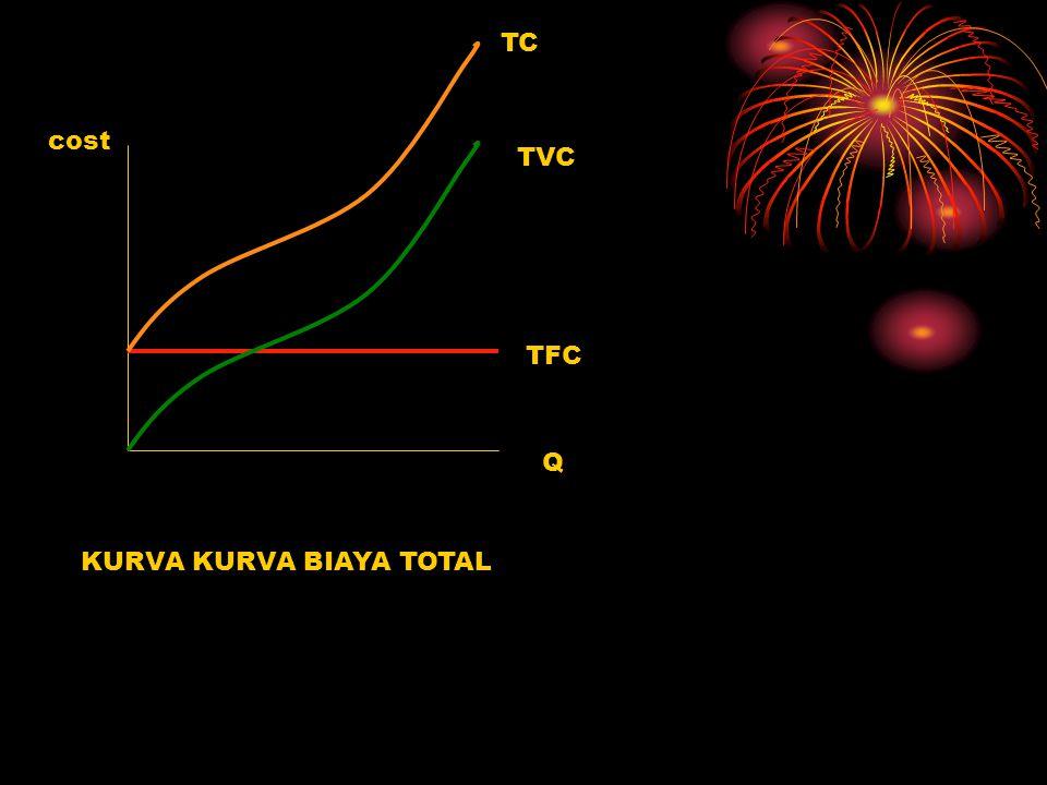 cost Q TFC TVC TC KURVA KURVA BIAYA TOTAL