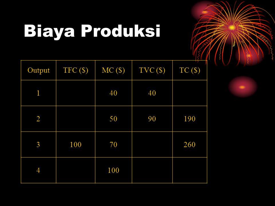 Biaya Produksi OutputTFC ($)MC ($)TVC ($)TC ($) 140 25090190 310070260 4100