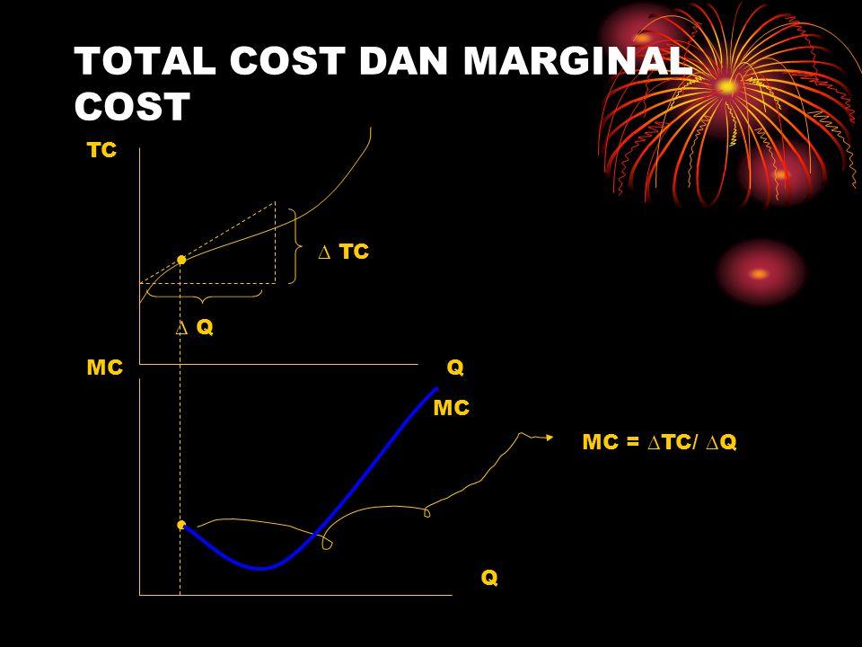 TOTAL COST DAN MARGINAL COST TC QMC Q ● ∆ TC ∆ Q ● MC = ∆TC/ ∆Q MC