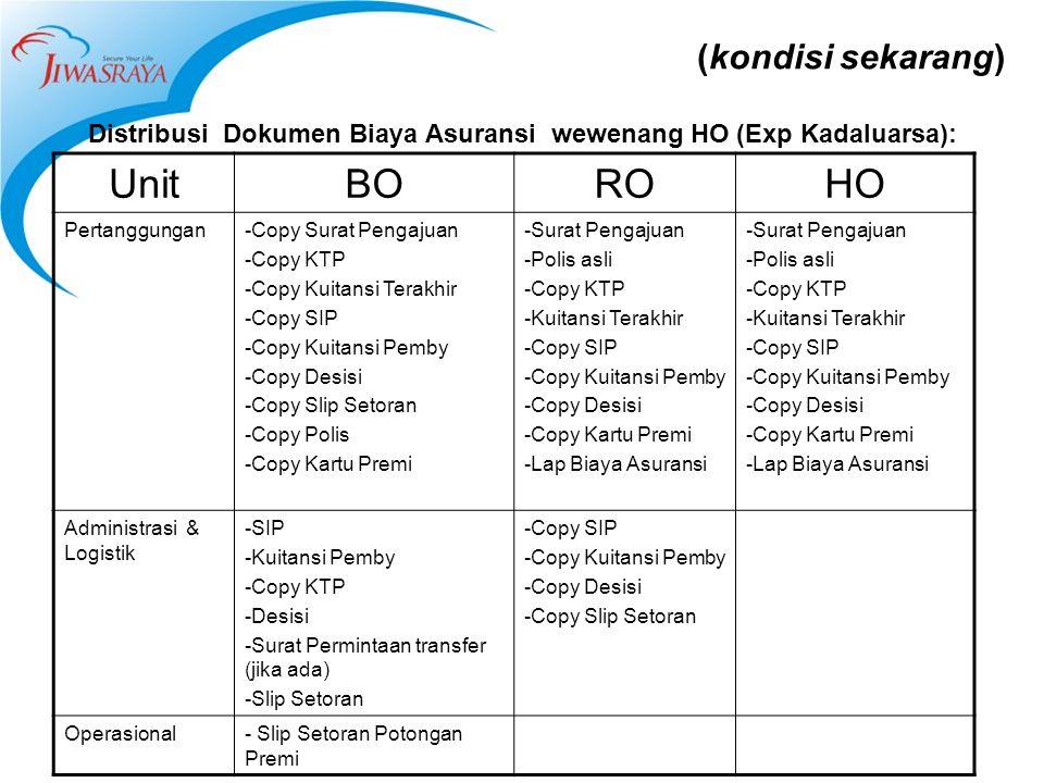 (kondisi sekarang) Distribusi Dokumen Biaya Asuransi wewenang HO (Exp Kadaluarsa): UnitBOROHO Pertanggungan-Copy Surat Pengajuan -Copy KTP -Copy Kuita