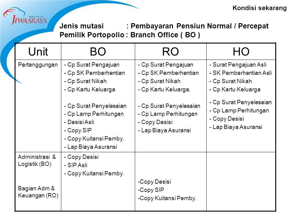 Kondisi sekarang Jenis mutasi : Pembayaran Pensiun Normal / Percepat Pemilik Portopolio : Branch Office ( BO ) UnitBOROHO Pertanggungan- Cp Surat Pengajuan - Cp SK Pemberhentian - Cp Surat Nikah - Cp Kartu Keluarga - Cp Surat Penyelesaian - Cp Lamp Perhitungan - Desisi Asli - Copy SIP - Copy Kuitansi Pemby.